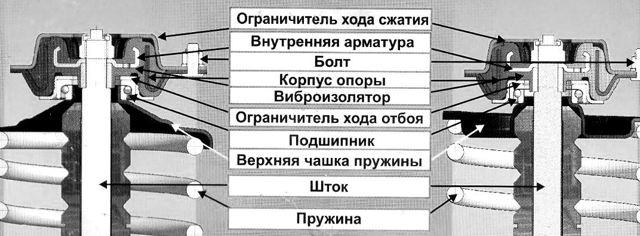 Опорный подшипник амортизатора: что это такое, признаки неисправностей, проверка и замена