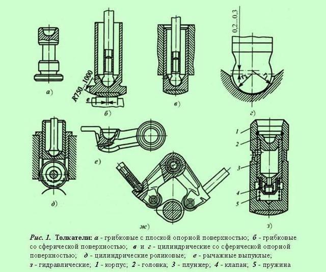 Коромысло (рокер) клапана в устройстве ГРМ