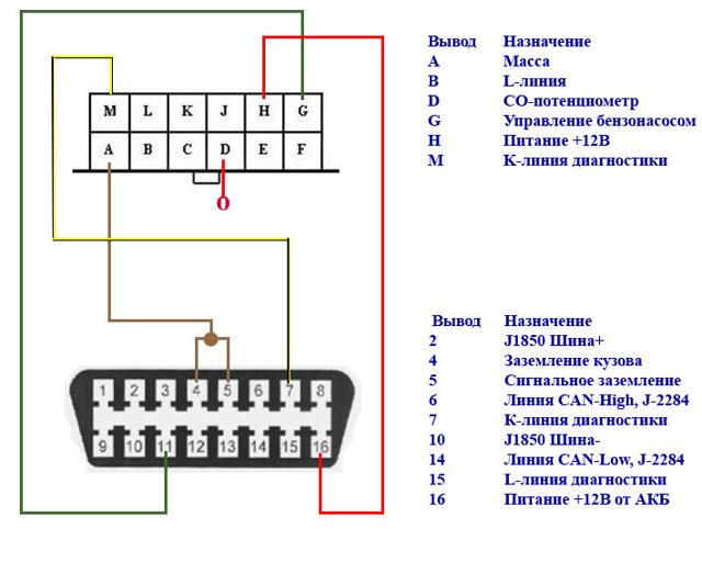 Диагностический разъем ваз 2110: где находится, назначение и доработка