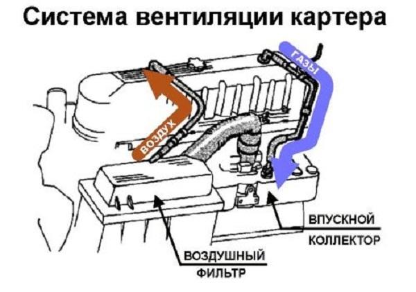 Почему глохнет двигатель на холостом ходу