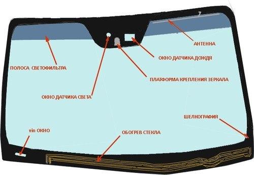 Обогрев лобового стекла: как сделать лобовое стекло с обогревом своими руками