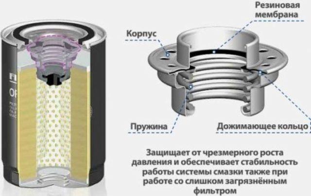 Течь масла из-под масляного фильтра: причины и способы устранения