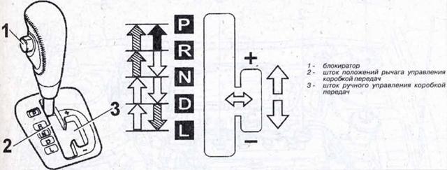 Что такое cvt коробка передач: особенности и принцип работы