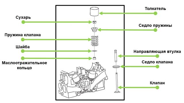 Выпускной клапан двигателя