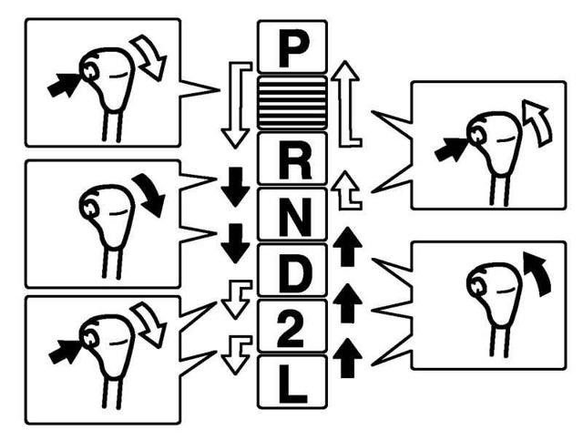 Коробка автомат: обозначения передач и режимов