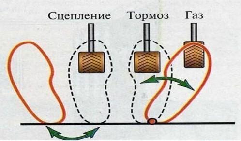 Тюнинг механической коробки передач: что нужно знать