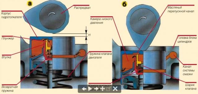 Почему стучат гидрокомпенсаторы на холодную или на горячую