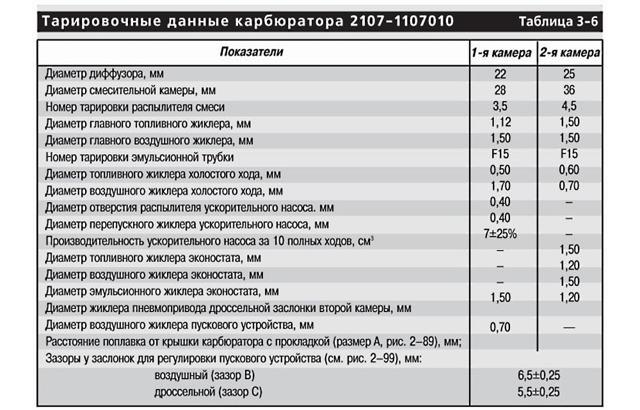 Карбюратор ВАЗ 2107: регулировка карбюратора