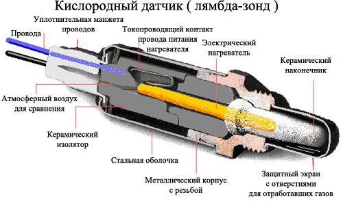 Ошибка лямбда зонда: как проверить лямбда зонд и выполнить замену своими руками