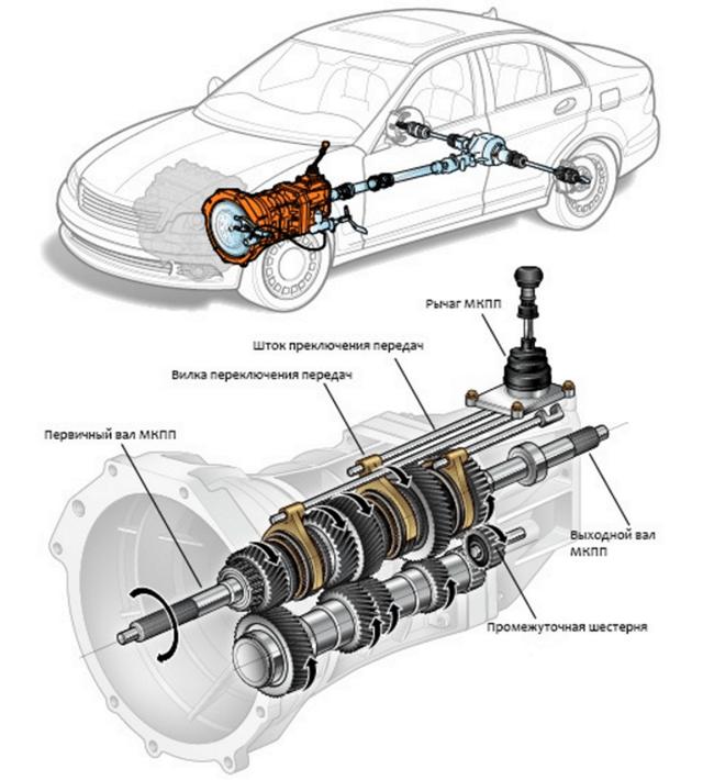 Синхронизатор коробки передач: устройство, назначение и принцип работы