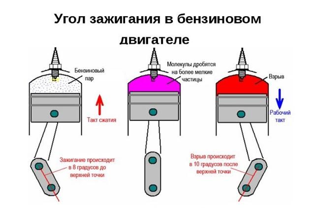 Как выставить угол опережения зажигания