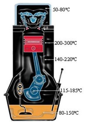 Готовим мотор к лету: какое масло заливать летом в двигатель