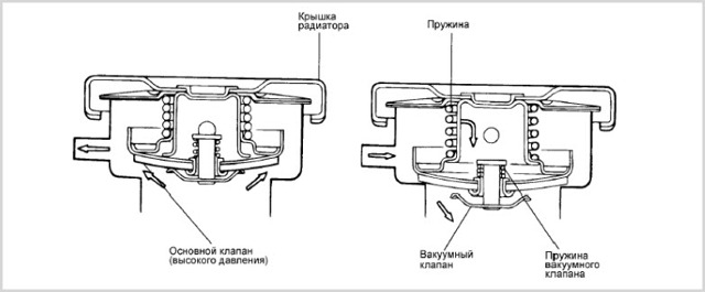 Крышка расширительного бачка: принцип работы, неисправности и ремонт