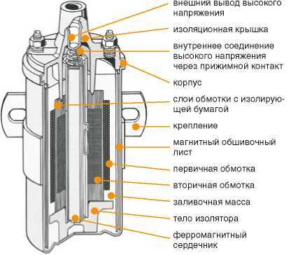 Что такое катушка зажигания: схема устройства, назначение и принцип работы