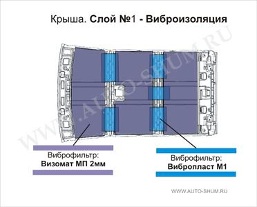 Шумоизоляция авто своими руками: материалы и особенности
