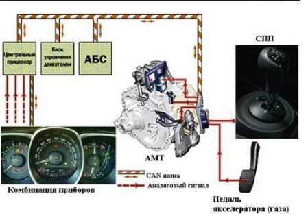 Что такое коробка АМТ: особенности и отличия КПП данного типа