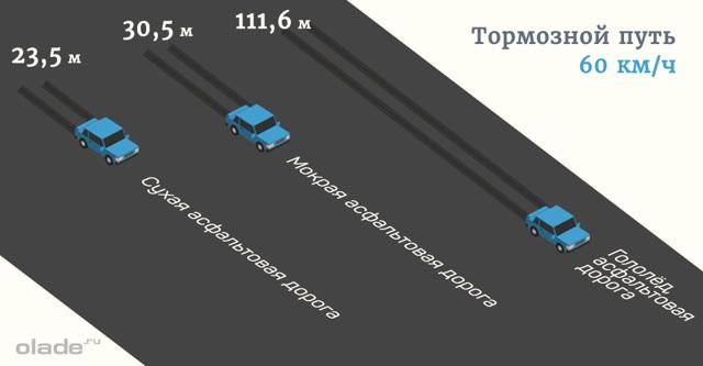 Торможение на механической коробке передач: особенности торможения на МКПП