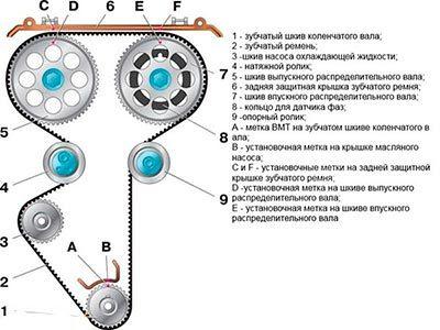 Как выставить ремень ГРМ при замене элементов привода