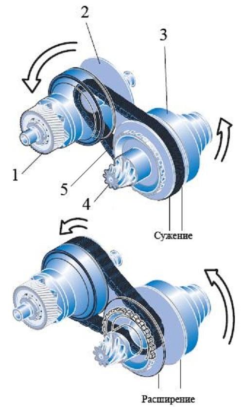 Автоматическая гидромеханическая коробка переключения передач (АКПП): устройство, принцип работы, особенности, преимущества и недостатки