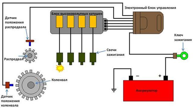 Бесконтактное зажигание: устройство, принцип работы, преимущества