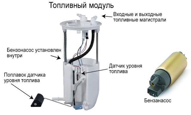 Устройство механического и электрического бензонасоса