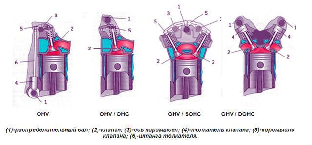 Клапан двигателя