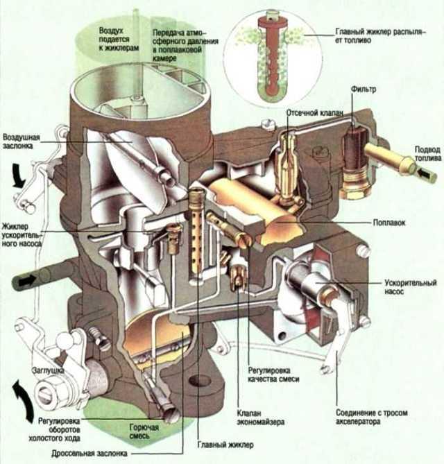 Дозирующие системы карбюратора