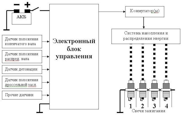 Блок управления АКПП: назначение и устройство
