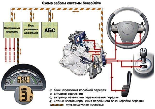 Роботизированная коробка передач: отличие от автоматической КПП
