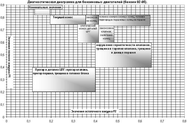 Диагностика дизельных двигателей: топливная система, цилиндропоршневая группа и другие элементы
