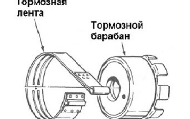 Тормозная лента АКПП: для чего нужна и что это такое