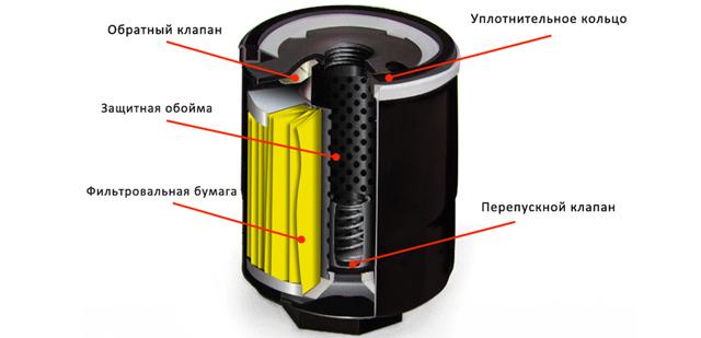 Какой масляный фильтр лучше для двигателя