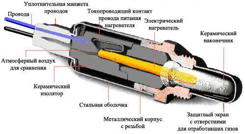 Лямбда - зонд: что такое лямбда зонд, признаки неисправности лямбда зонда, диагностика и ремонт