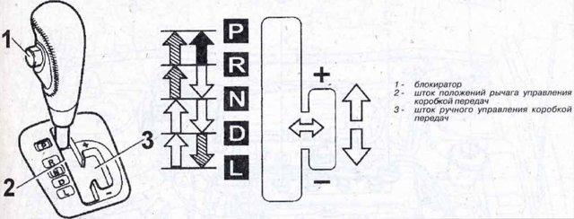 Как переключать передачи на автомате: основные особенности