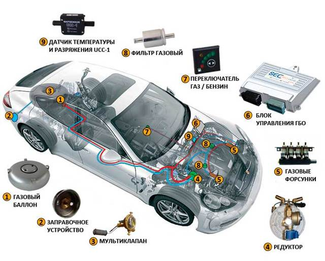 Можно ли поставить ГБО на турбированный двигатель