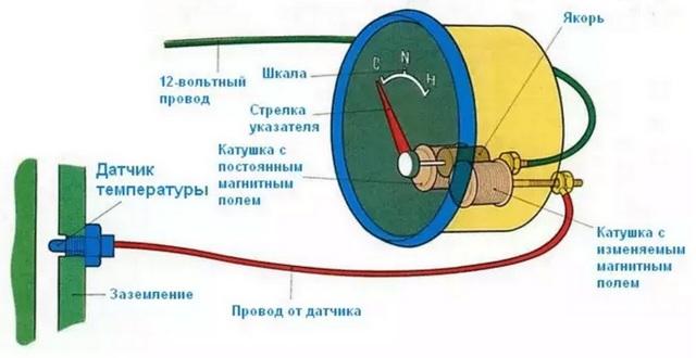 Датчик температуры охлаждающей жидкости: как проверить