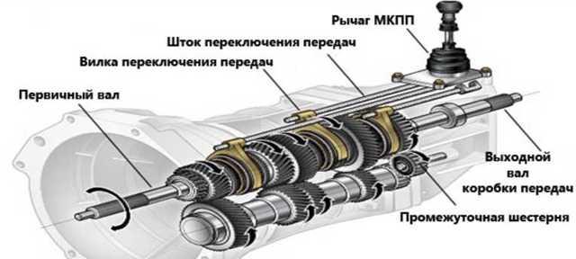 Сколько «ходит» автоматическая коробка передач: срок службы АКПП, робота и вариатора