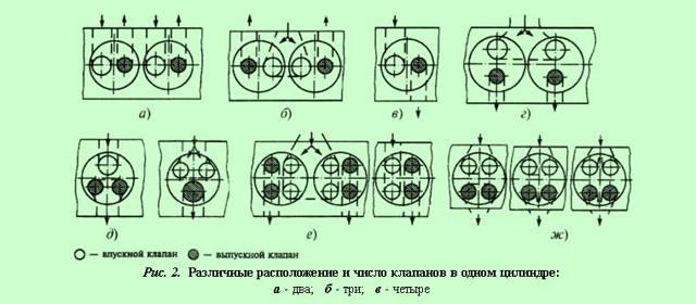 Газораспределительный механизм: принцип работы