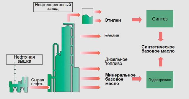 Объем масла в двигатель: бензиновый и дизельный